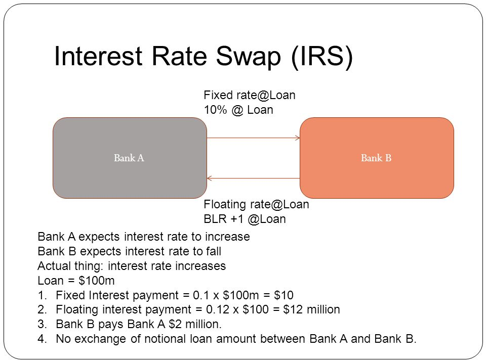 Bank ABank B Fixed rate@Loan 10% @ Loan Floating rate@Loan BLR +1 @Loan Bank A expects interest rate to increase Bank B expects interest rate to fall Actual thing: interest rate increases Loan = $100m 1.Fixed Interest payment = 0.1 x $100m = $10 2.Floating interest payment = 0.12 x $100 = $12 million 3.Bank B pays Bank A $2 million.