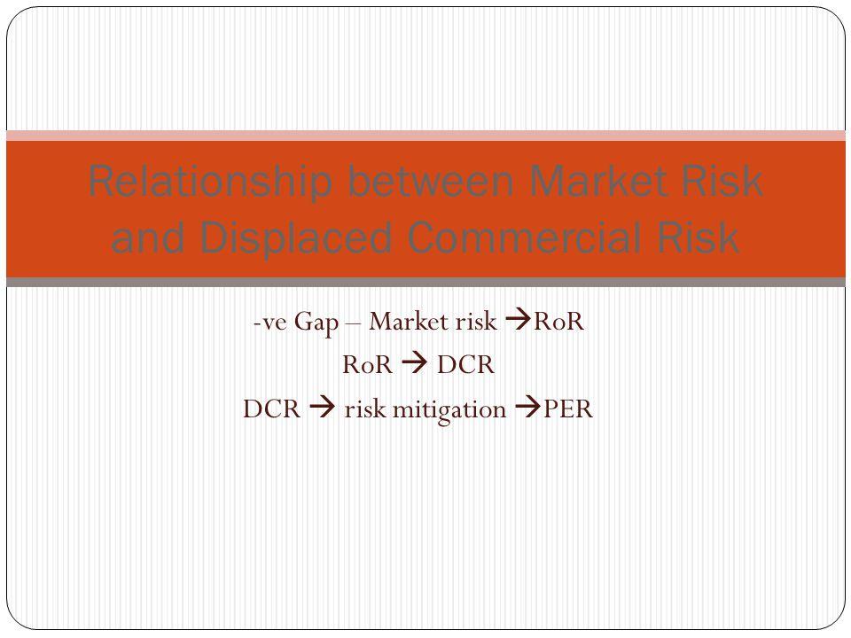 -ve Gap – Market risk RoR RoR DCR DCR risk mitigation PER Relationship between Market Risk and Displaced Commercial Risk