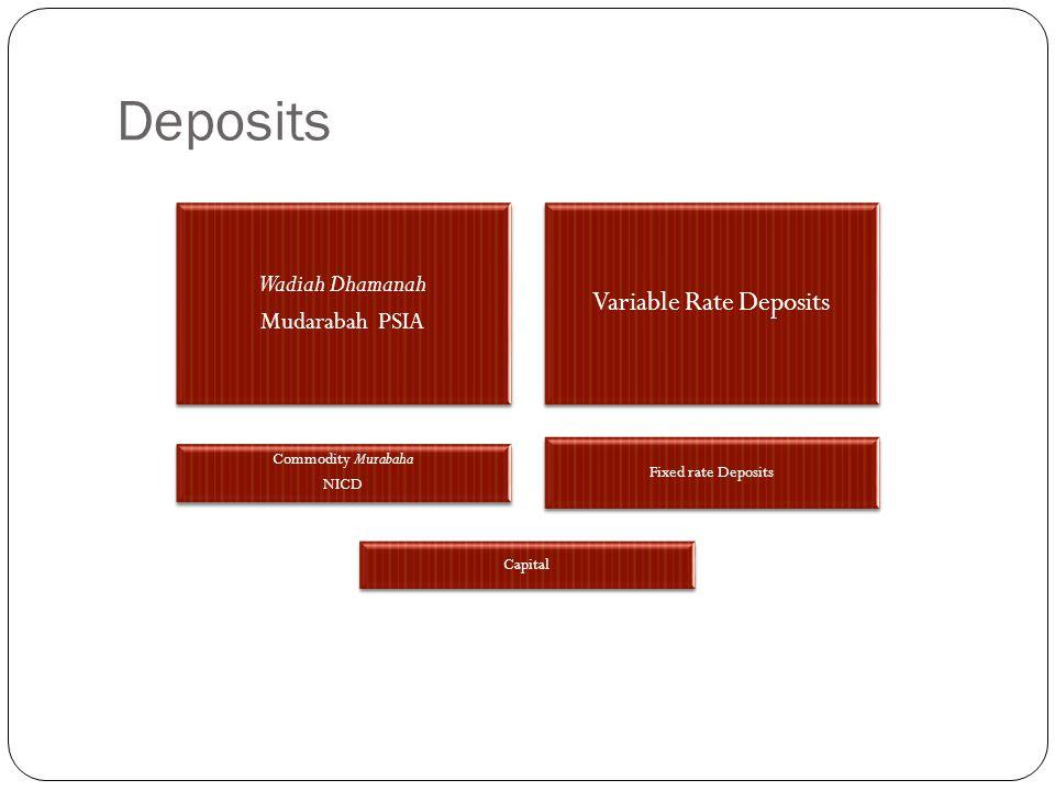 Deposits Wadiah Dhamanah Mudarabah PSIA Variable Rate Deposits Commodity Murabaha NICD Fixed rate Deposits Capital