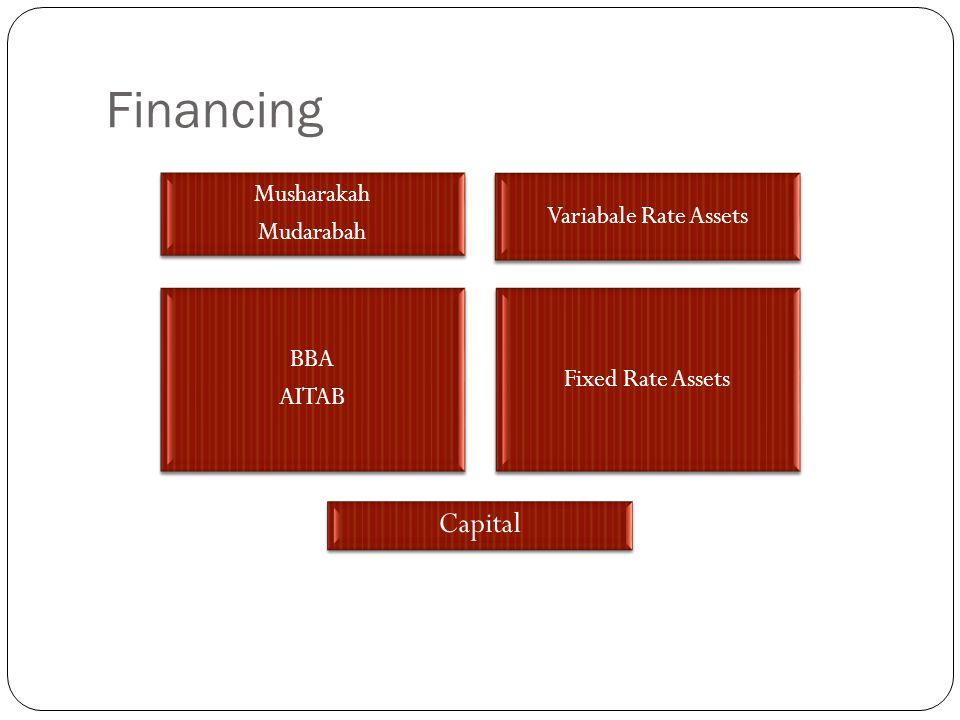 Financing Musharakah Mudarabah Variabale Rate Assets BBA AITAB Fixed Rate Assets Capital