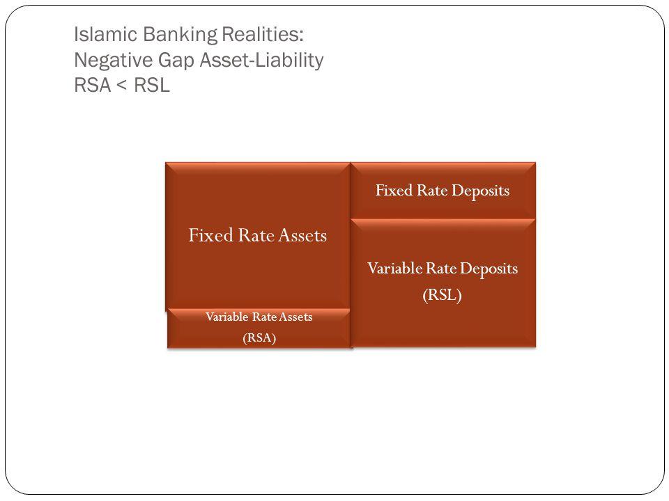 Islamic Banking Realities: Negative Gap Asset-Liability RSA < RSL Fixed Rate Assets Fixed Rate Deposits Variable Rate Assets (RSA) Variable Rate Deposits (RSL)