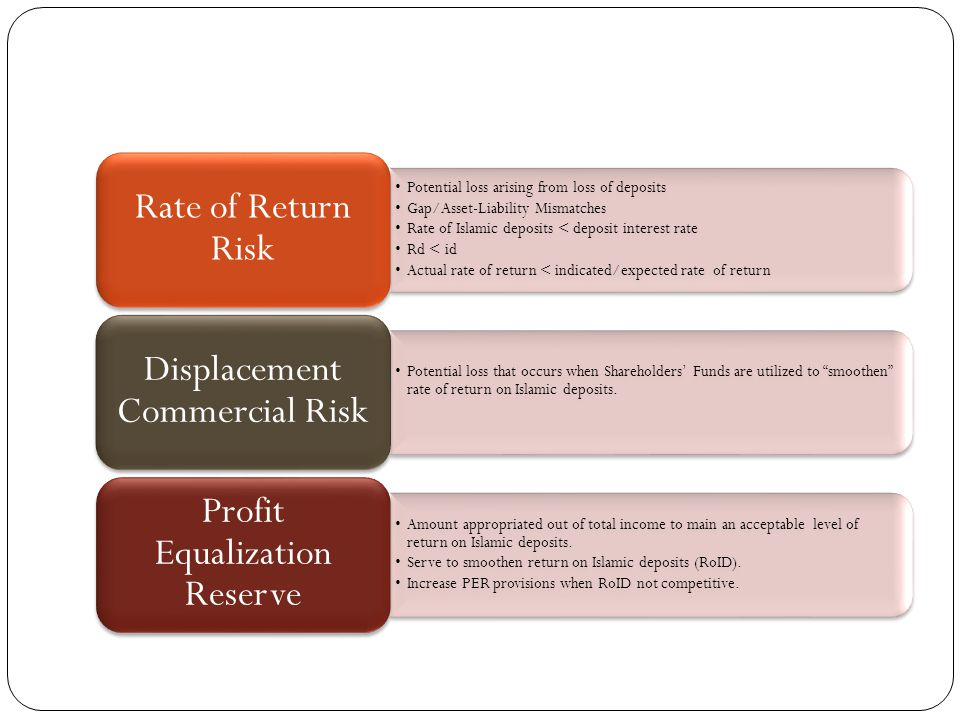 Potential loss arising from loss of deposits Gap/Asset-Liability Mismatches Rate of Islamic deposits < deposit interest rate Rd < id Actual rate of return < indicated/expected rate of return Rate of Return Risk Potential loss that occurs when Shareholders Funds are utilized to smoothen rate of return on Islamic deposits.