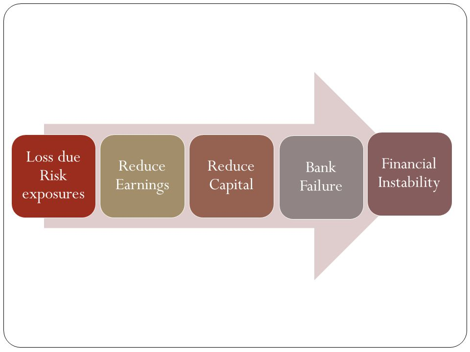 Loss due Risk exposures Reduce Earnings Reduce Capital Bank Failure Financial Instability