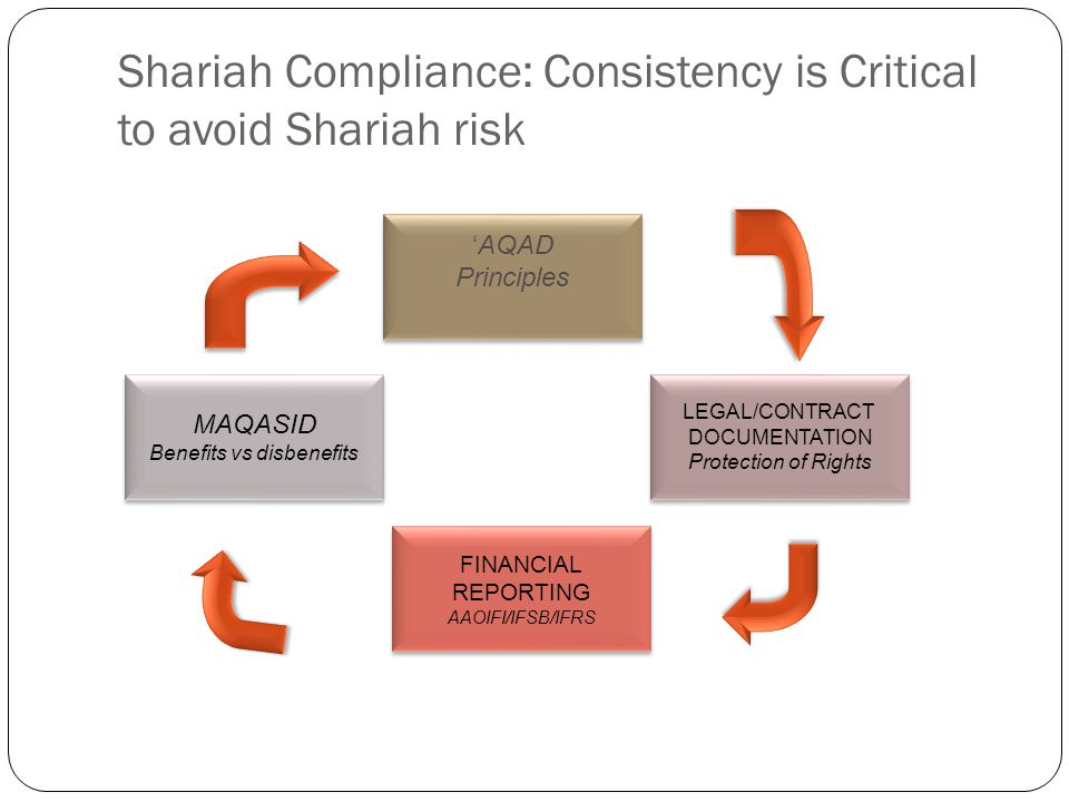 Shariah Compliance: Consistency is Critical to avoid Shariah risk AQAD Principles AQAD Principles LEGAL/CONTRACT DOCUMENTATION Protection of Rights LEGAL/CONTRACT DOCUMENTATION Protection of Rights MAQASID Benefits vs disbenefits MAQASID Benefits vs disbenefits FINANCIAL REPORTING AAOIFI/IFSB/IFRS FINANCIAL REPORTING AAOIFI/IFSB/IFRS
