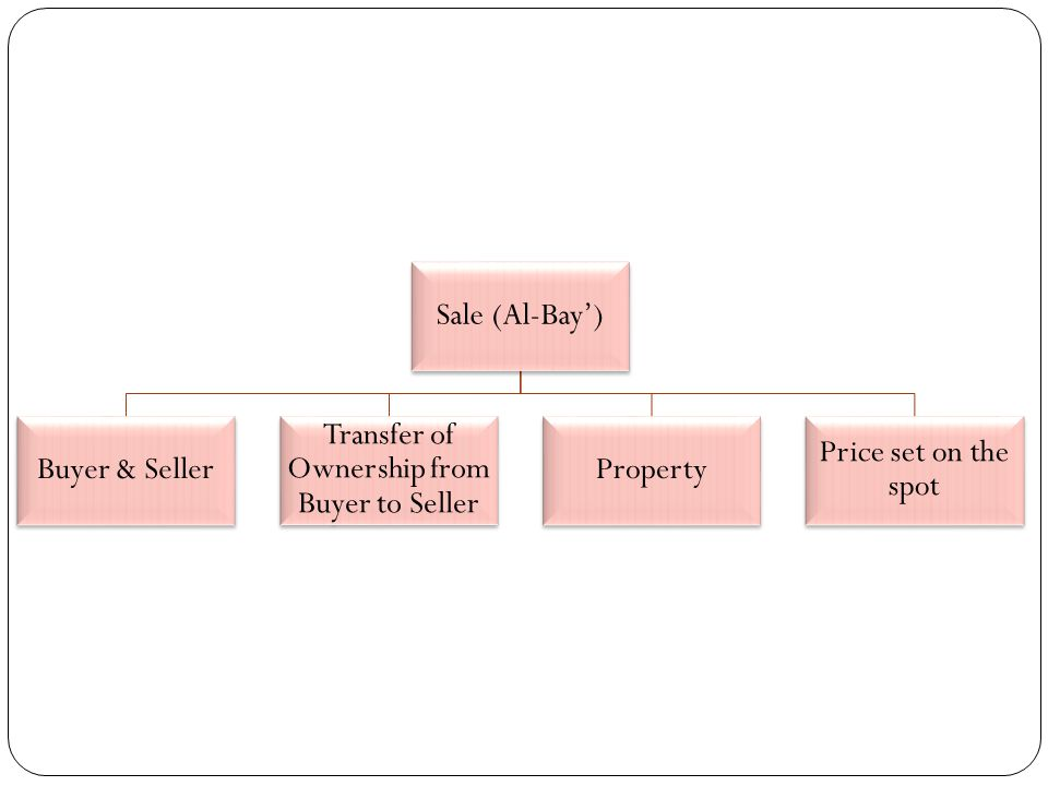 Sale (Al-Bay) Buyer & Seller Transfer of Ownership from Buyer to Seller Property Price set on the spot