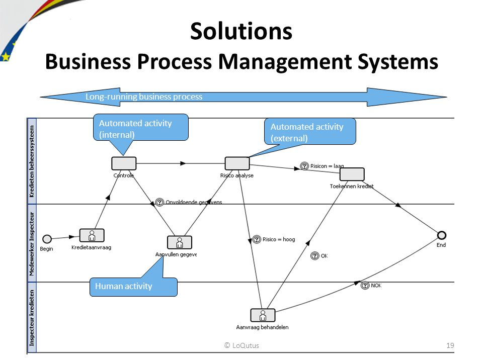 Solutions Business Process Management Systems Human activity Automated activity (external) Long-running business process Automated activity (internal) © LoQutus19