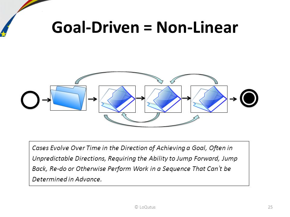 Goal-Driven = Non-Linear Cases Evolve Over Time in the Direction of Achieving a Goal, Often in Unpredictable Directions, Requiring the Ability to Jump Forward, Jump Back, Re-do or Otherwise Perform Work in a Sequence That Cant be Determined in Advance.