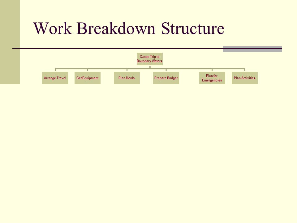 Work Breakdown Structure Canoe Trip to Boundary Waters Arrange Travel Schedule Flights to Mpls Rent Van Arrange Motel Schedule return flights Get Equipment Contact BW Outfitter Rent canoes Rent Tents Bring Sleeping Bags Bring Fishing Gear Bring lights and waterproof matches Plan Meals Bring cooking gear Freeze dry food Prepare 7 breakfasts Prepare 7 lunches Prepare 6 dinners Prepare Budget Assign Budget Person Get deposits Retain Receipts Pay for supplies Close-out trip Plan for Emergencies Obtain emerg.