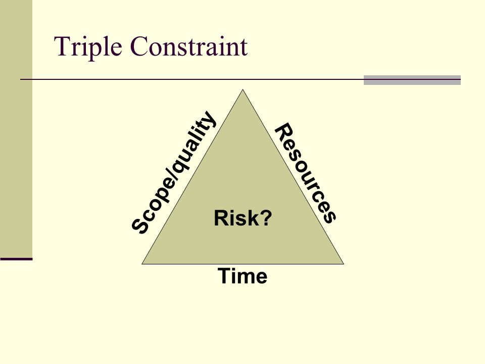Triple Constraint Time Resources Scope/quality Risk