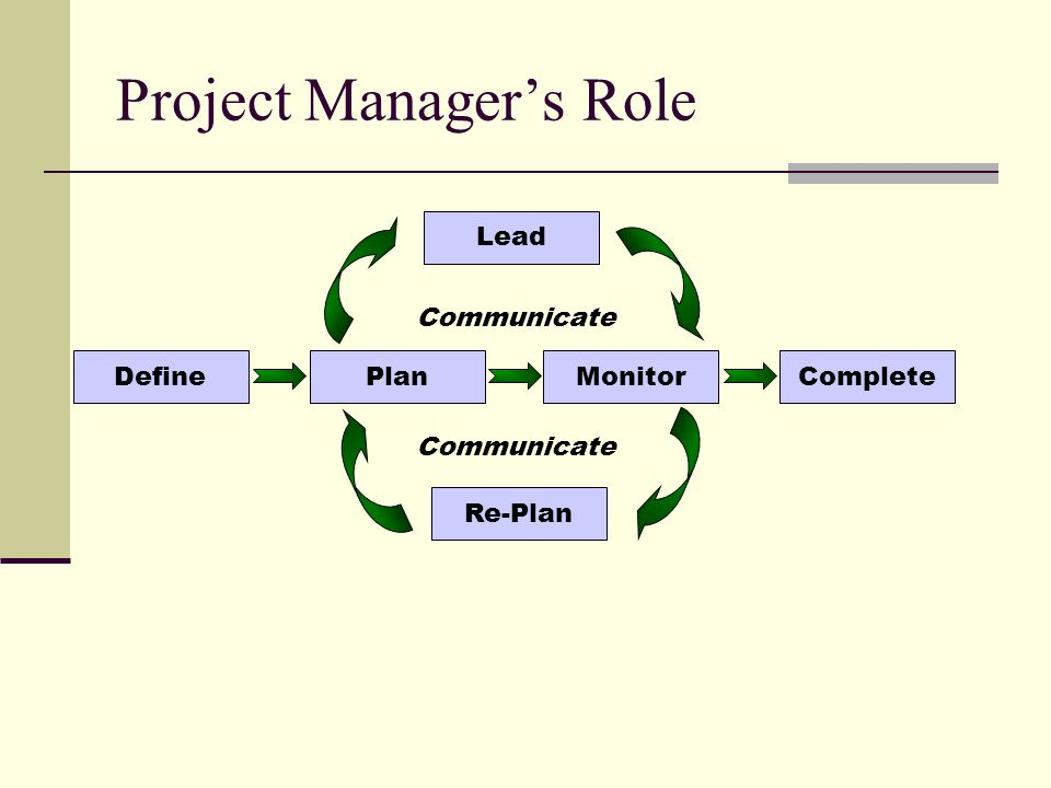 Project Managers Role Lead DefinePlanMonitorComplete Re-Plan Communicate