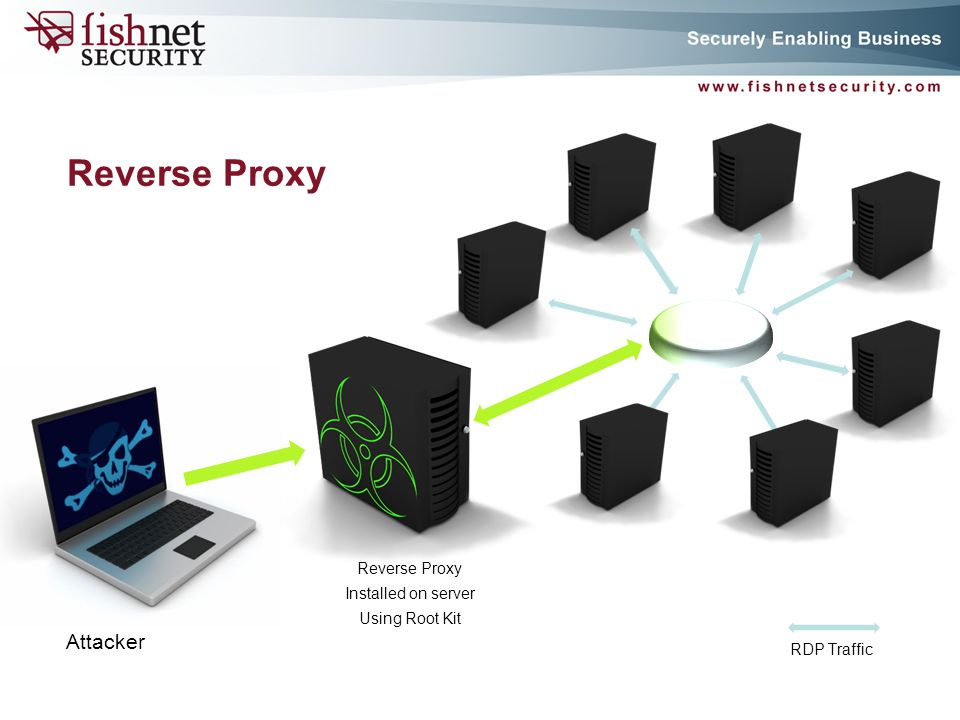 P A G E 27 Reverse Proxy Installed on server Using Root Kit Attacker RDP Traffic