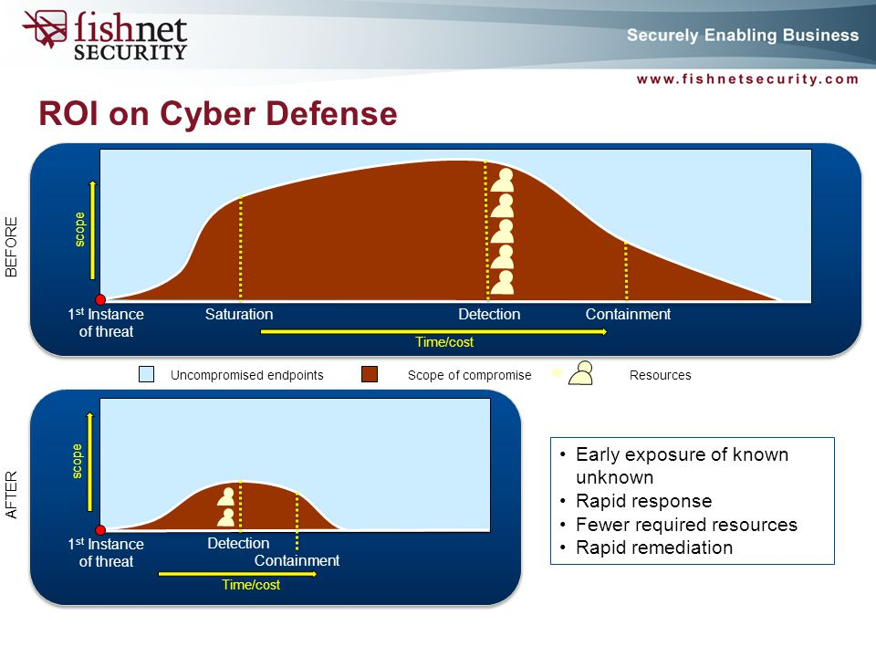 P A G E 35 ROI on Cyber Defense 1 st Instance of threat SaturationDetectionContainment 1 st Instance of threat Detection Containment Early exposure of known unknown Rapid response Fewer required resources Rapid remediation Time/cost Uncompromised endpointsScope of compromise scope Time/cost Resources BEFORE AFTER