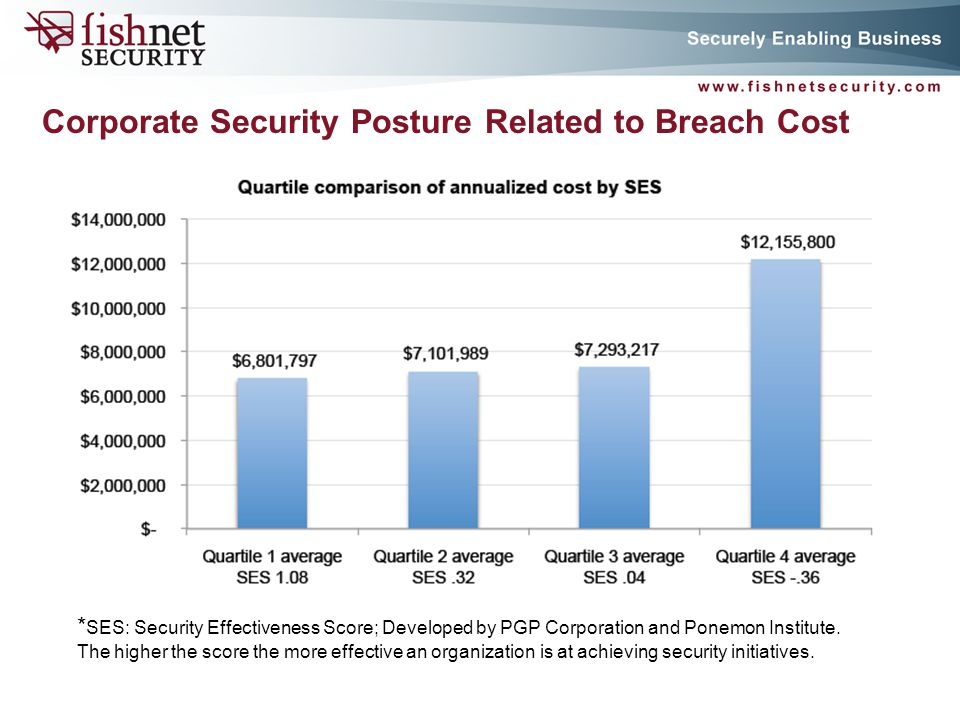 P A G E 5 Corporate Security Posture Related to Breach Cost * SES: Security Effectiveness Score; Developed by PGP Corporation and Ponemon Institute.