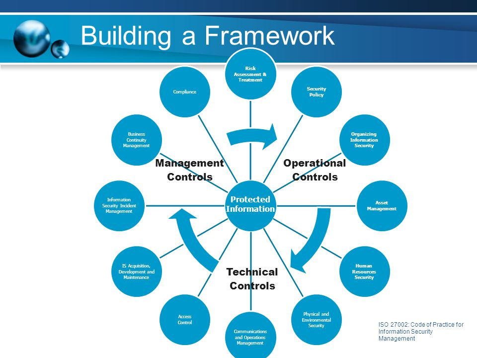 Building a Framework Risk Assessment & Treatment Security Policy Organizing Information Security Asset Management Human Resources Security Physical an