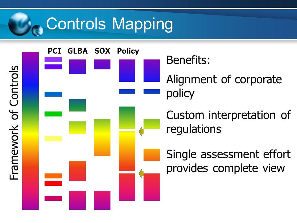 Controls Mapping Framework of Controls Benefits: Alignment of corporate policy Custom interpretation of regulations PCIGLBASOX Single assessment effor
