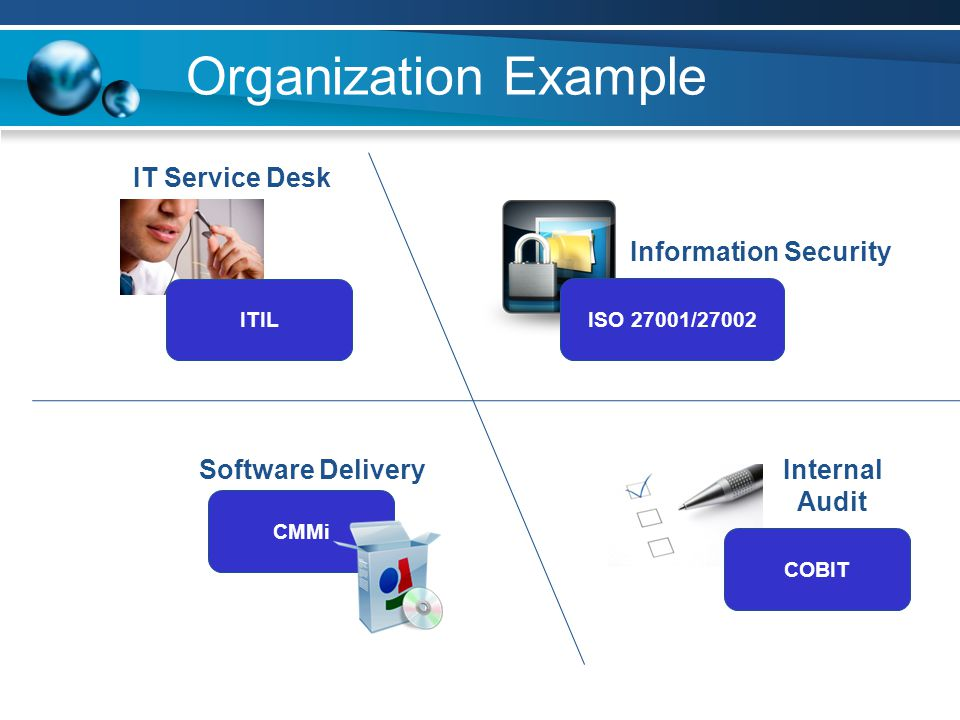 Organization Example Internal Audit COBIT ITIL IT Service Desk ISO 27001/27002 Information Security CMMi Software Delivery