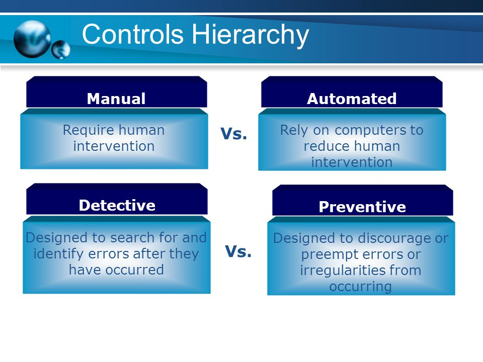 Controls Hierarchy Manual Require human intervention Vs. Automated Rely on computers to reduce human intervention Detective Preventive Designed to sea