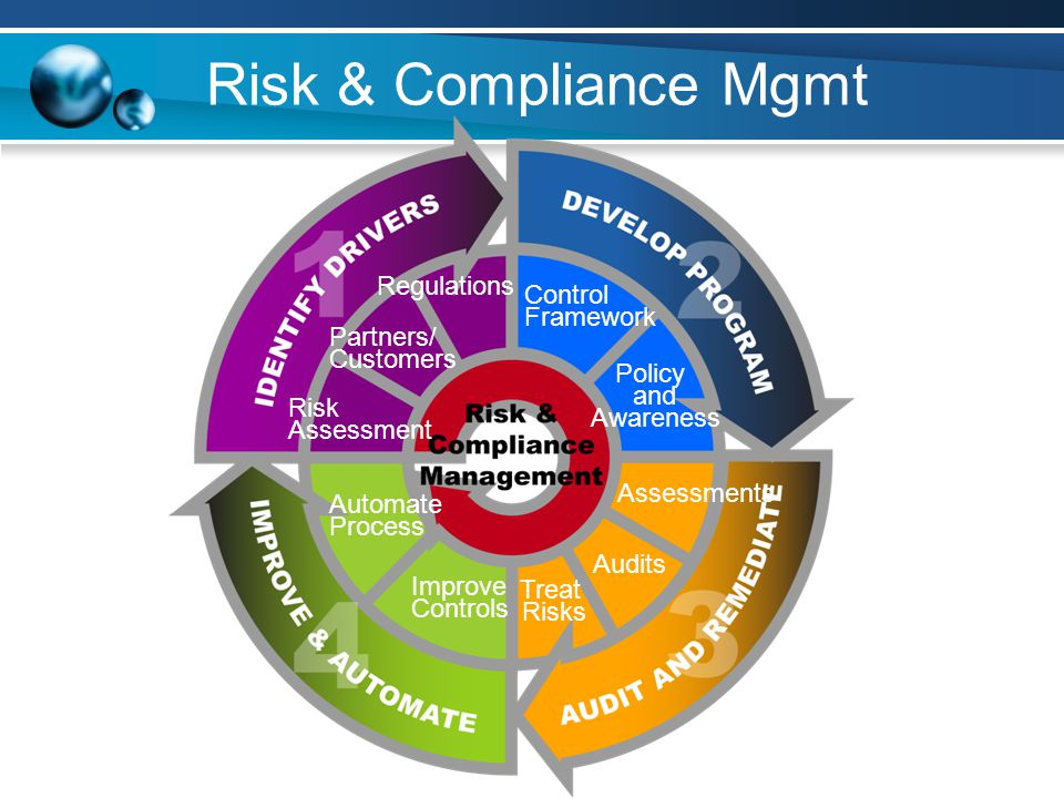 Risk and Compliance Approaches MinimalSustainableOptimized Annual / Project-based Approach Minimal Repeatability Only Use Technologies Where Explicitly Prescribed in Standards and Regulations Minimal Automation Proactive / Planned Approach Learning Year over Year Use Technologies to Reduce Human Factor Leverage Controls Automation Whenever Possible Regulatory Requirements are Mapped to Standards A Framework is in Place Compliance and Enterprise Risk Management are Aligned Process is Automated