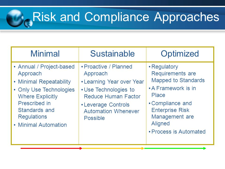 Risk and Compliance Approaches MinimalSustainableOptimized Annual / Project-based Approach Minimal Repeatability Only Use Technologies Where Explicitl