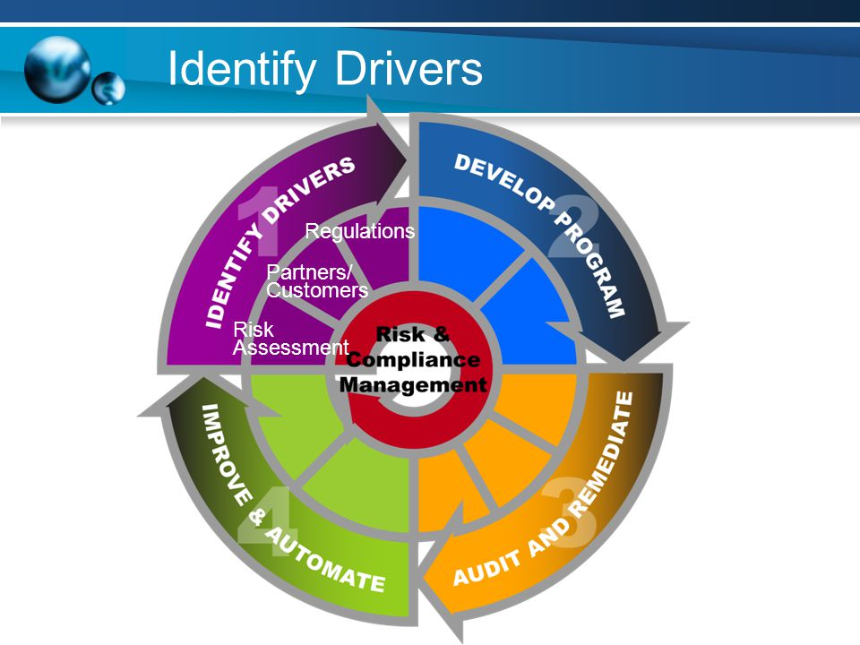 Identify Drivers Compliance is NOT just about regulatory compliance.