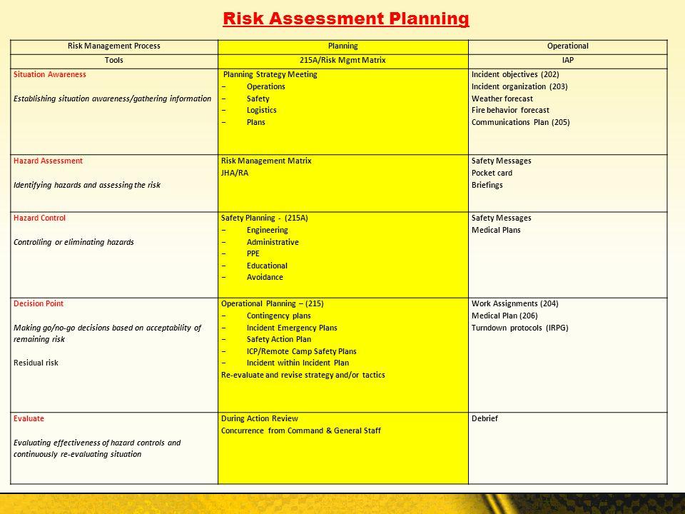 Risk Assessment Planning Risk Management ProcessPlanningOperational Tools215A/Risk Mgmt MatrixIAP Situation Awareness Establishing situation awareness