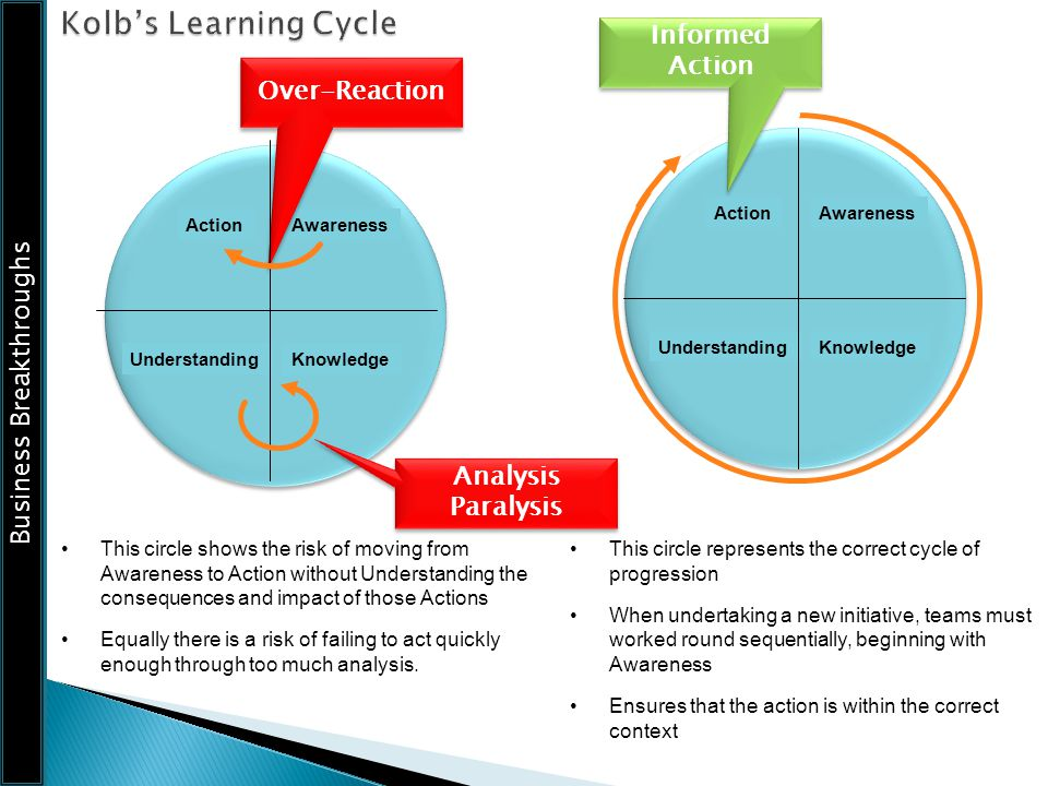 Business Breakthroughs This circle shows the risk of moving from Awareness to Action without Understanding the consequences and impact of those Action