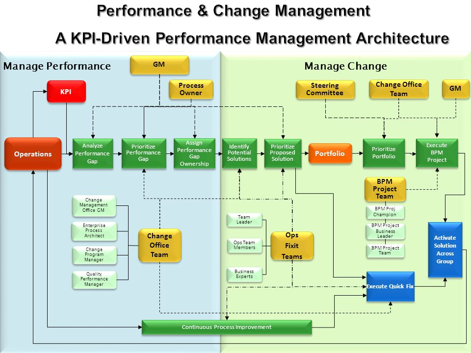 Manage Change Manage Change Manage Performance KPI Quality Performance Manager Quality Performance Manager Change Program Manager Change Management Of