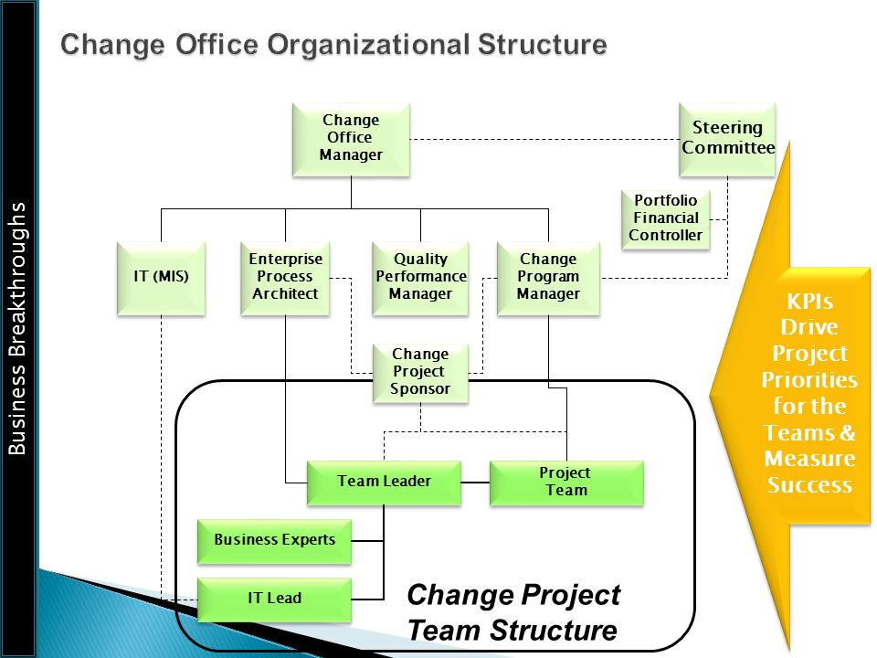 Business Breakthroughs Steering Committee Steering Committee Change Program Manager Change Program Manager Change Office Manager Change Office Manager