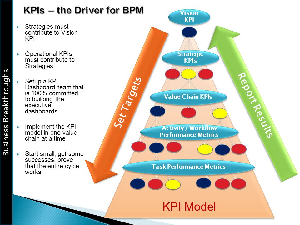 Business Breakthroughs KPI Model Set Targets Vision KPI Strategic KPIs Value Chain KPIs Report Results Strategies must contribute to Vision KPI Operat
