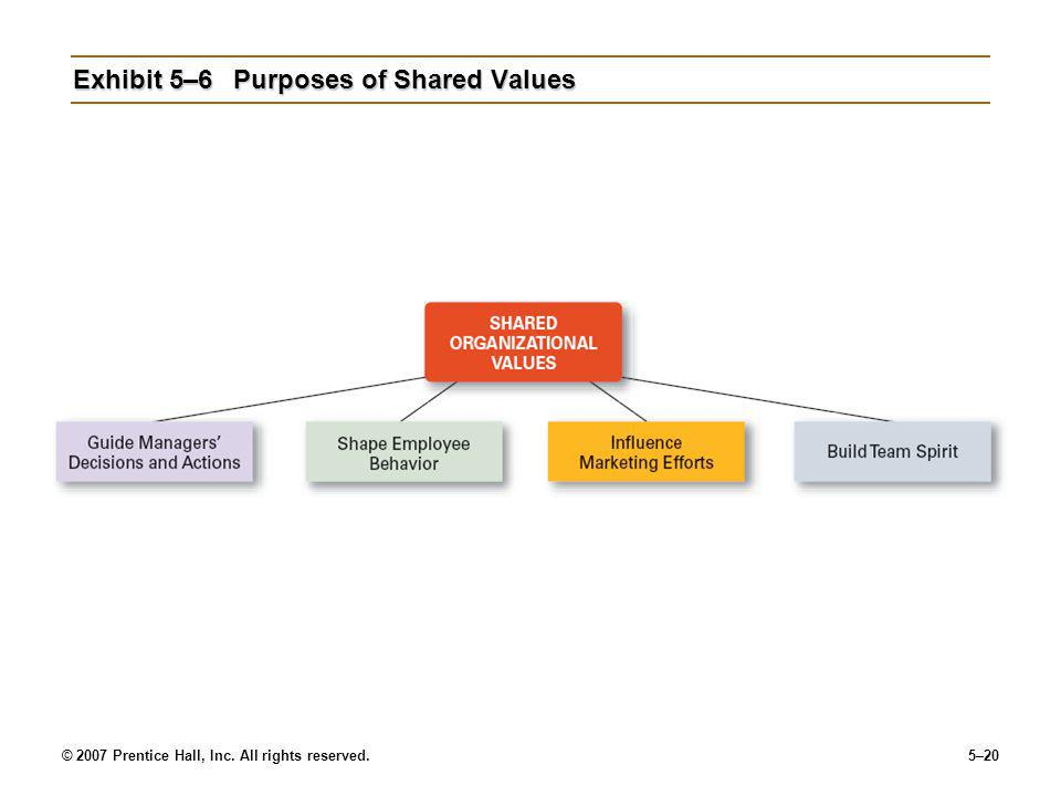 © 2007 Prentice Hall, Inc. All rights reserved.5–20 Exhibit 5–6Purposes of Shared Values