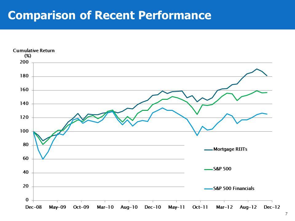 Comparison of Recent Performance 7