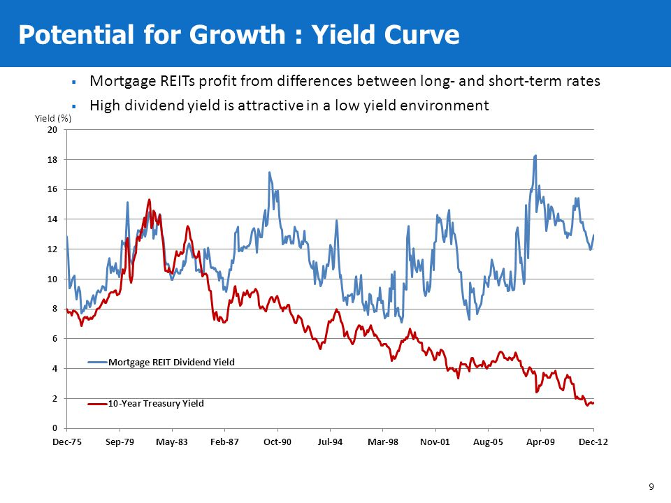 Potential for Growth : Yield Curve 9 Mortgage REITs profit from differences between long- and short-term rates High dividend yield is attractive in a
