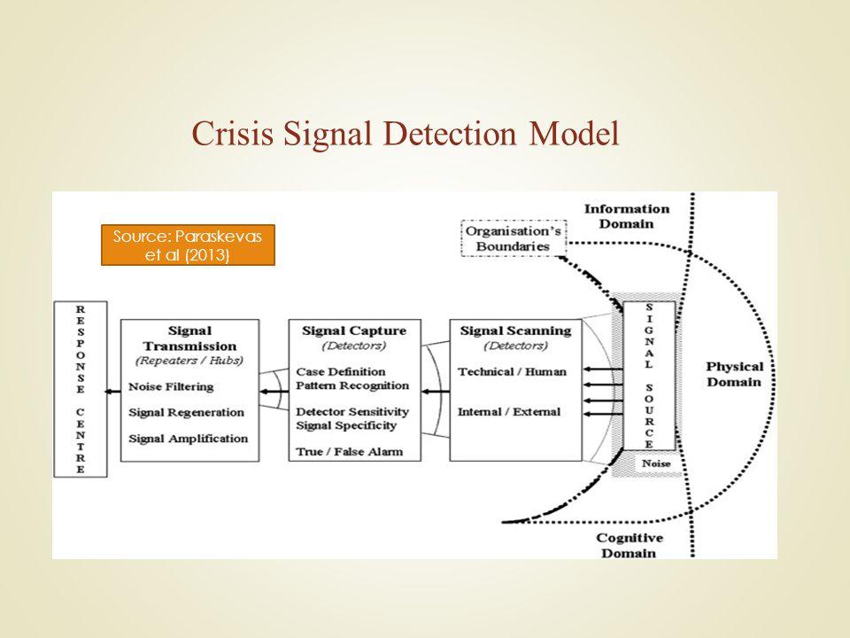 Crisis Signal Detection Model Source: Paraskevas et al (2013)