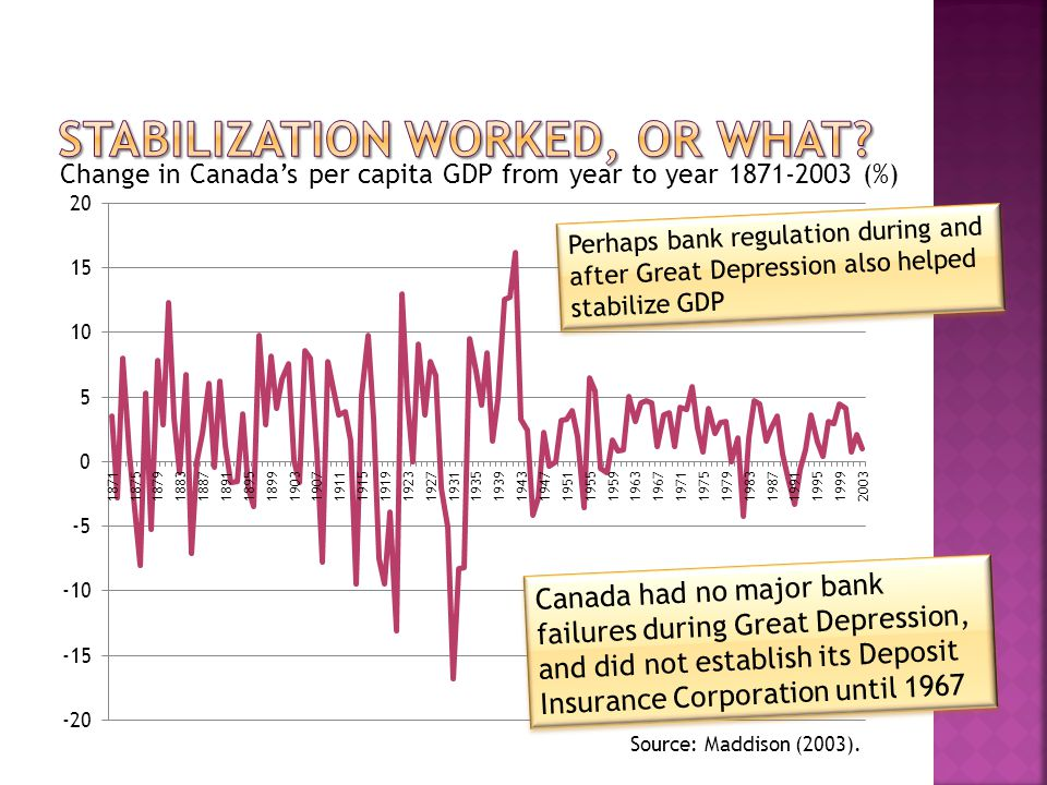 Canada had no major bank failures during Great Depression, and did not establish its Deposit Insurance Corporation until 1967 Change in Canadas per capita GDP from year to year 1871-2003 (%) Source: Maddison (2003).