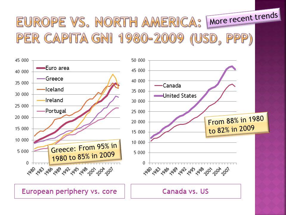 European periphery vs. coreCanada vs.