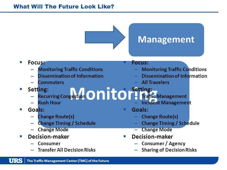The Traffic Management Center (TMC) of the Future Monitoring Management Focus: – Monitoring Traffic Conditions – Dissemination of Information – Commuters Setting: – Recurring Congestion – Rush Hour Goals: – Change Route(s) – Change Timing / Schedule – Change Mode Decision-maker – Consumer – Transfer All Decision Risks Focus: – Monitoring Traffic Conditions – Dissemination of Information – All Travelers Setting: – Traffic Management – Incident Management Goals: – Change Route(s) – Change Timing / Schedule – Change Mode Decision-maker – Consumer / Agency – Sharing of Decision Risks What Will The Future Look Like