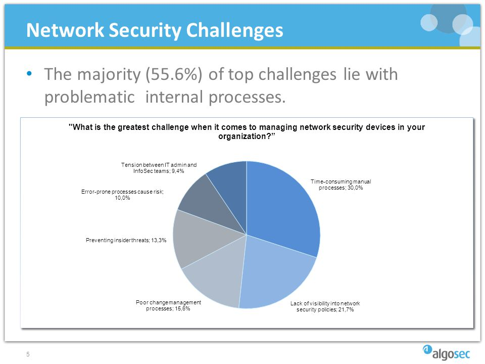 The majority (55.6%) of top challenges lie with problematic internal processes.