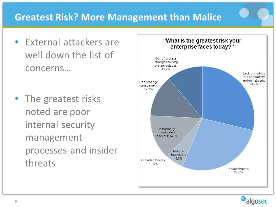 External attackers are well down the list of concerns… The greatest risks noted are poor internal security management processes and insider threats 9 Greatest Risk.