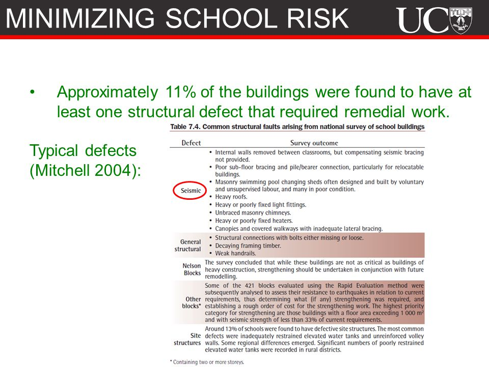 Approximately 11% of the buildings were found to have at least one structural defect that required remedial work.
