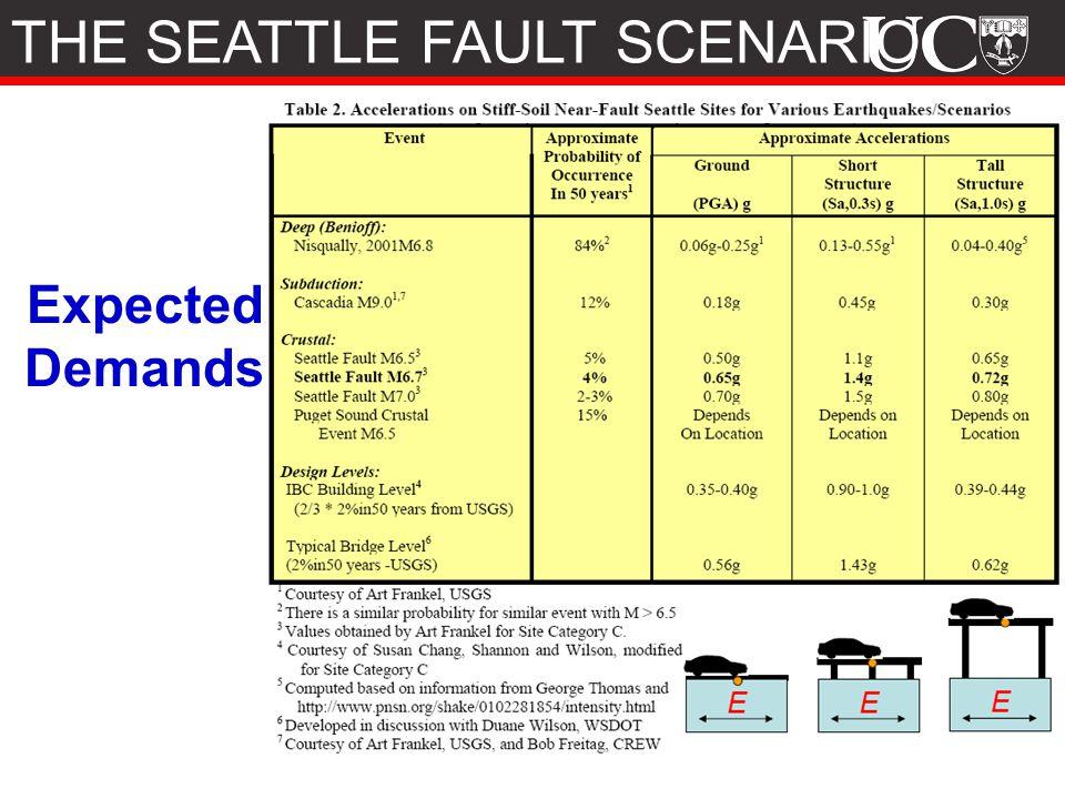Expected Demands THE SEATTLE FAULT SCENARIO