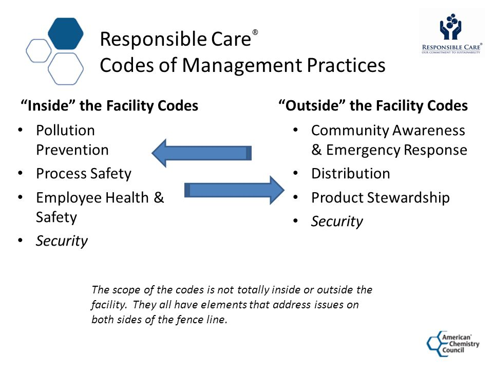 Responsible Care ® Codes of Management Practices Inside the Facility Codes Pollution Prevention Process Safety Employee Health & Safety Security Outsi