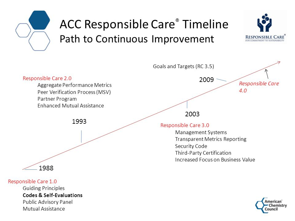 1988 Responsible Care 1.0 Guiding Principles Codes & Self-Evaluations Public Advisory Panel Mutual Assistance 1993 Responsible Care 2.0 Aggregate Perf