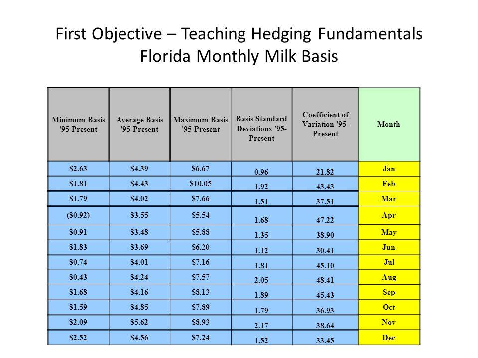 First Objective – Teaching Hedging Fundamentals Florida Monthly Milk Basis Minimum Basis 95-Present Average Basis 95-Present Maximum Basis 95-Present Basis Standard Deviations 95- Present Coefficient of Variation 95- Present Month $2.63$4.39$6.67 0.9621.82 Jan $1.81$4.43$10.05 1.9243.43 Feb $1.79$4.02$7.66 1.5137.51 Mar ($0.92)$3.55$5.54 1.6847.22 Apr $0.91$3.48$5.88 1.3538.90 May $1.83$3.69$6.20 1.1230.41 Jun $0.74$4.01$7.16 1.8145.10 Jul $0.43$4.24$7.57 2.0548.41 Aug $1.68$4.16$8.13 1.8945.43 Sep $1.59$4.85$7.89 1.7936.93 Oct $2.09$5.62$8.93 2.1738.64 Nov $2.52$4.56$7.24 1.5233.45 Dec