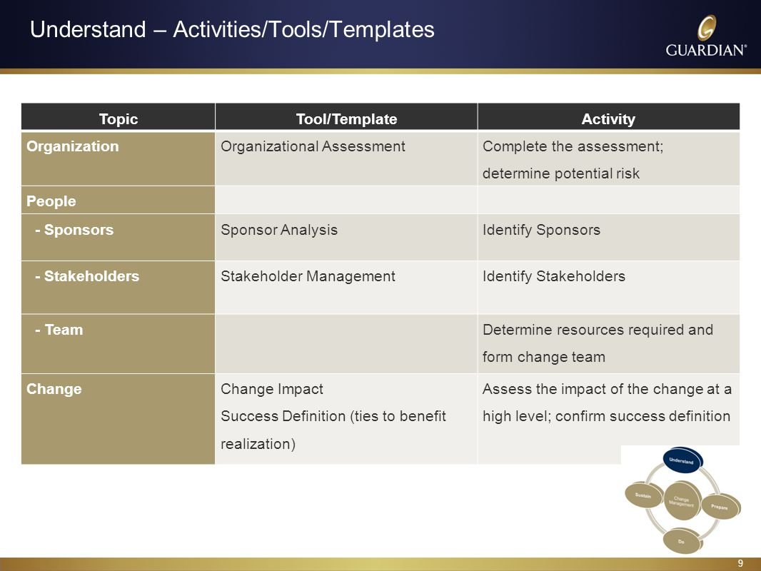 9 Understand – Activities/Tools/Templates TopicTool/TemplateActivity OrganizationOrganizational Assessment Complete the assessment; determine potential risk People - SponsorsSponsor AnalysisIdentify Sponsors - StakeholdersStakeholder ManagementIdentify Stakeholders - Team Determine resources required and form change team ChangeChange Impact Success Definition (ties to benefit realization) Assess the impact of the change at a high level; confirm success definition