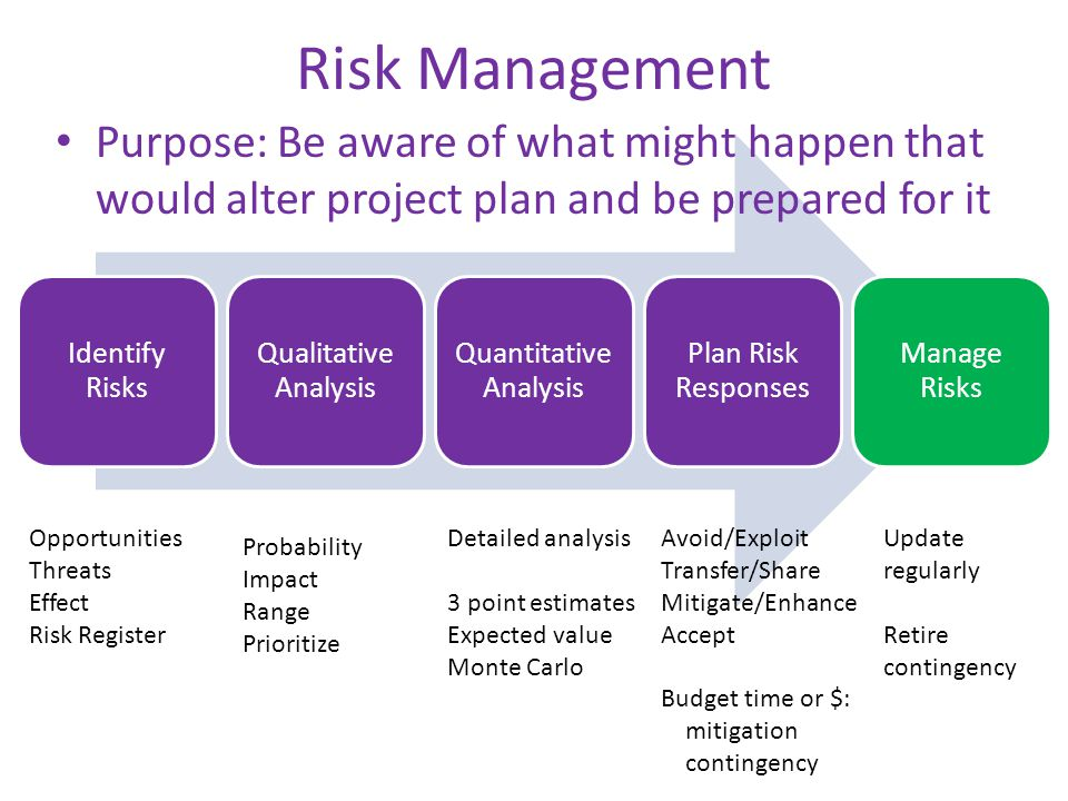 Risk Management Identify Risks Qualitative Analysis Quantitative Analysis Plan Risk Responses Manage Risks Opportunities Threats Effect Risk Register Probability Impact Range Prioritize Detailed analysis 3 point estimates Expected value Monte Carlo Avoid/Exploit Transfer/Share Mitigate/Enhance Accept Budget time or $: mitigation contingency Update regularly Retire contingency Purpose: Be aware of what might happen that would alter project plan and be prepared for it