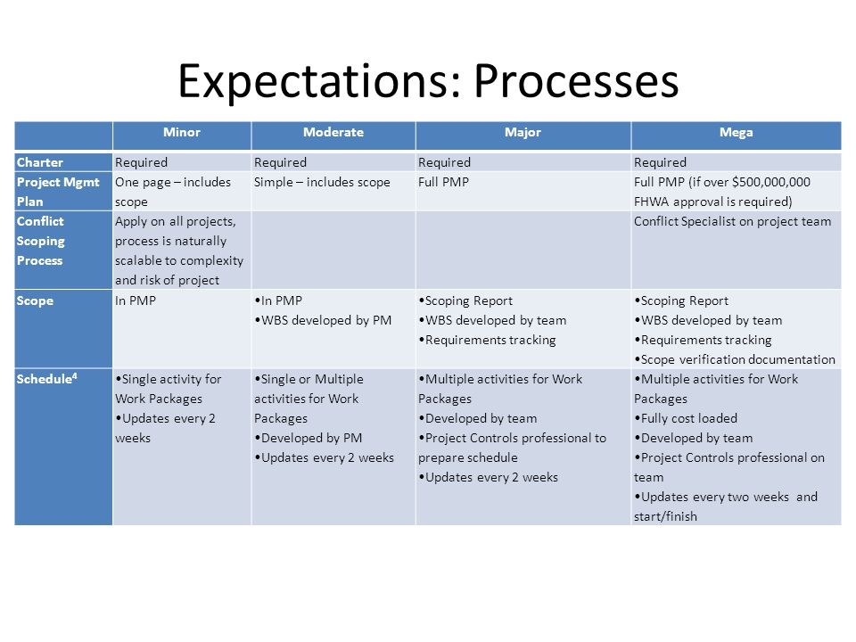 Expectations: Processes MinorModerateMajorMega CharterRequired Project Mgmt Plan One page – includes scope Simple – includes scopeFull PMP Full PMP (if over $500,000,000 FHWA approval is required) Conflict Scoping Process Apply on all projects, process is naturally scalable to complexity and risk of project Conflict Specialist on project team ScopeIn PMP WBS developed by PM Scoping Report WBS developed by team Requirements tracking Scoping Report WBS developed by team Requirements tracking Scope verification documentation Schedule 4 Single activity for Work Packages Updates every 2 weeks Single or Multiple activities for Work Packages Developed by PM Updates every 2 weeks Multiple activities for Work Packages Developed by team Project Controls professional to prepare schedule Updates every 2 weeks Multiple activities for Work Packages Fully cost loaded Developed by team Project Controls professional on team Updates every two weeks and start/finish