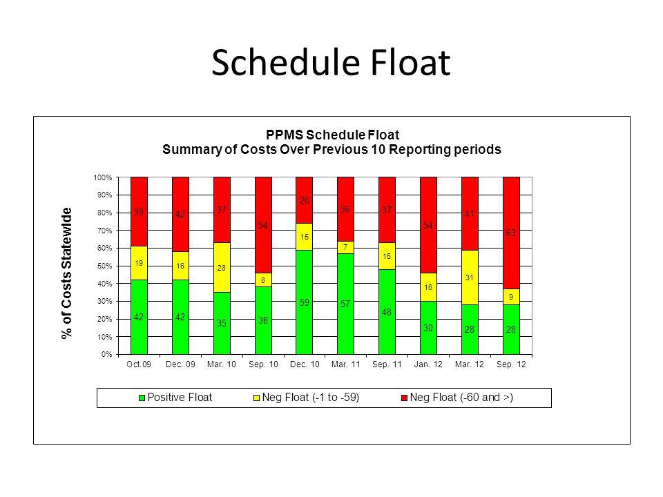 Schedule Float