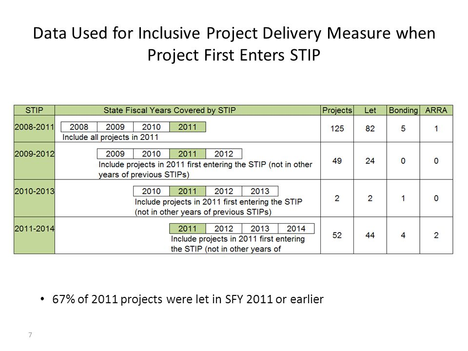 Data Used for Inclusive Project Delivery Measure when Project First Enters STIP 7 67% of 2011 projects were let in SFY 2011 or earlier