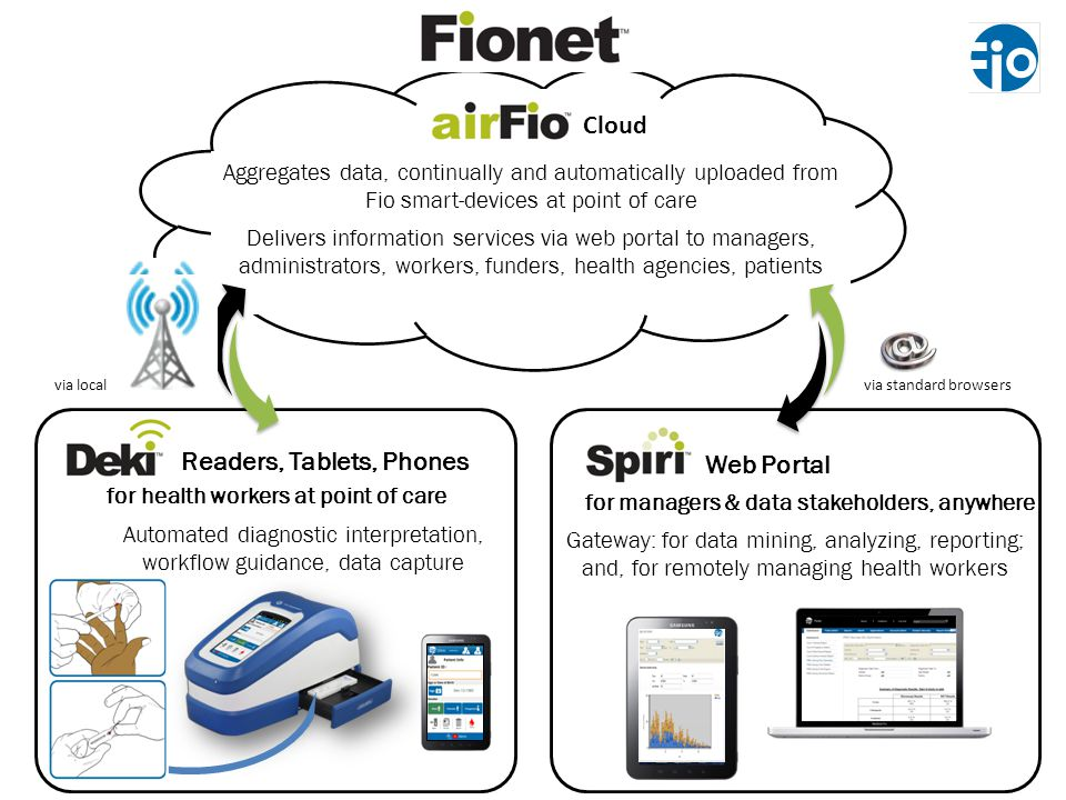 Cloud via standard browsersvia local cell networks Readers, Tablets, Phones for health workers at point of care Automated diagnostic interpretation, workflow guidance, data capture Gateway: for data mining, analyzing, reporting; and, for remotely managing health workers Aggregates data, continually and automatically uploaded from Fio smart-devices at point of care Delivers information services via web portal to managers, administrators, workers, funders, health agencies, patients Web Portal for managers & data stakeholders, anywhere