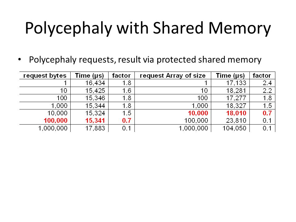 Polycephaly with Shared Memory Polycephaly requests, result via protected shared memory